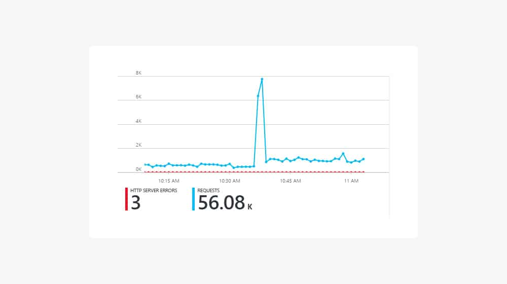 Traffic Spike After Viral Post
