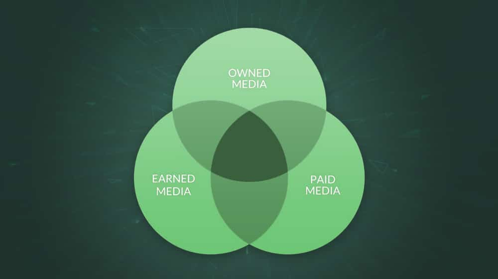 Owned vs Shared vs Paid
