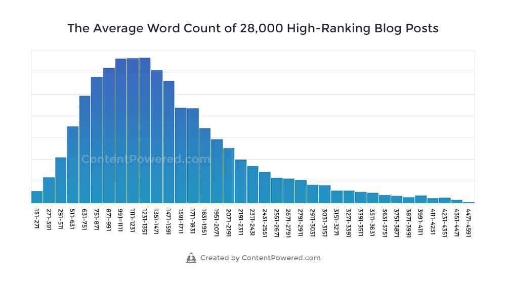 Average Word Count of Blog Posts