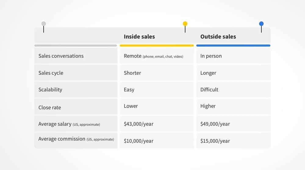 Inside vs Outside Sales
