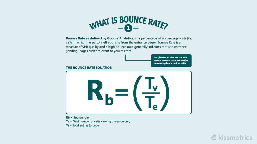 Bounce Rate Illustration KissMetrics