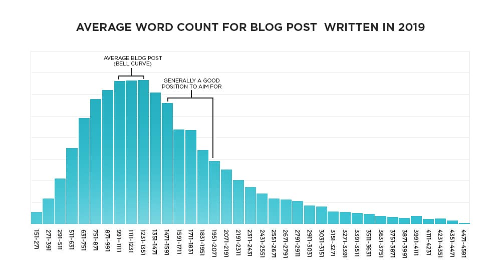 Word Count Case Study
