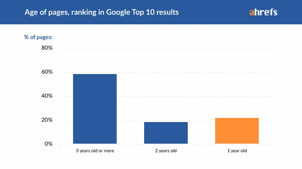 Age of Pages on Google