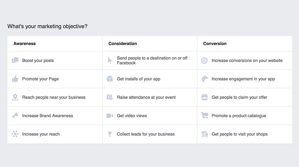 Facebook Ads Objectives