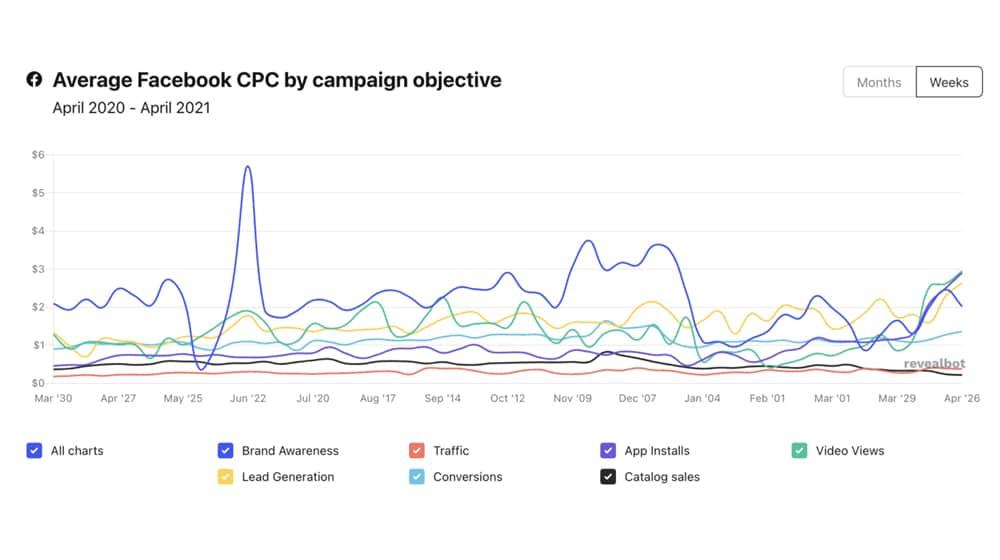 Facebook CPC Chart