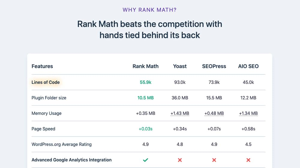 Features Page on Rank Math