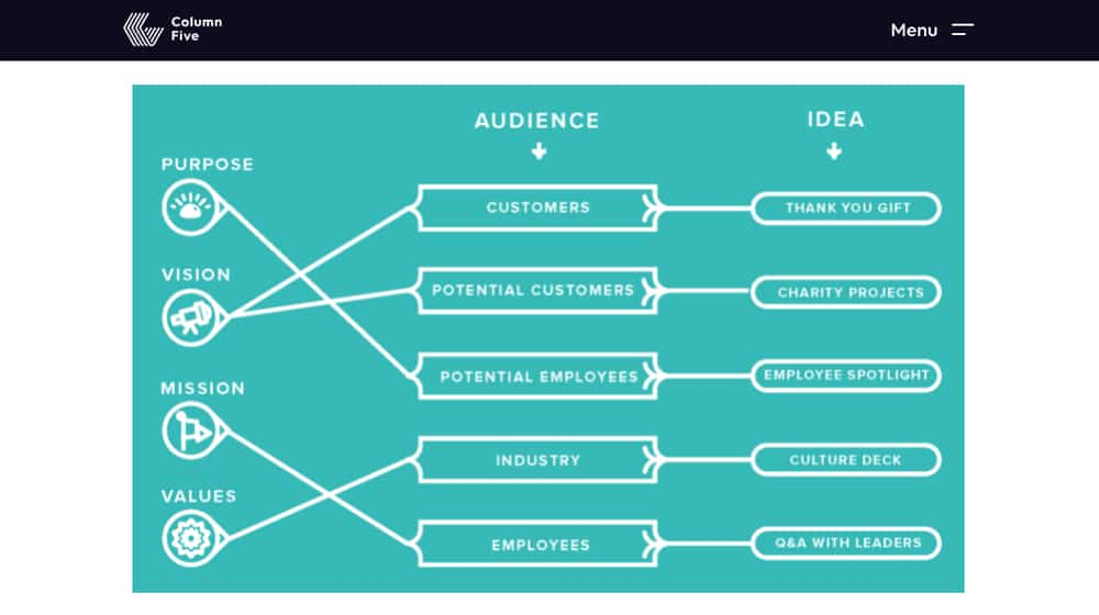 Map of Culture Marketing